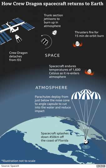 Diagram of how a space craft returns to earth